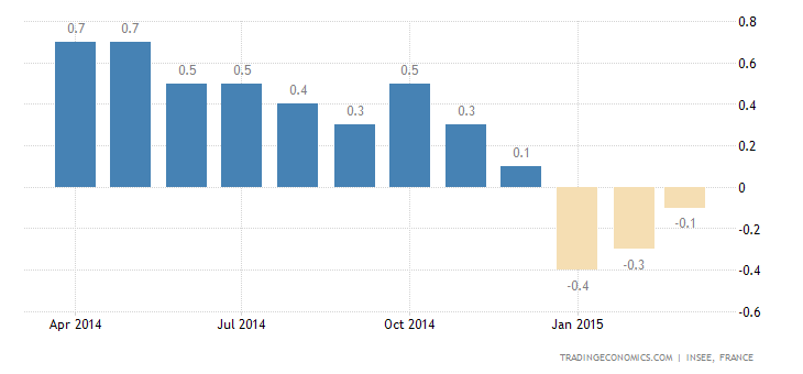 French Records Deflation for Third Straight Month