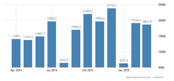 Euro Area Trade Surplus Widens in February