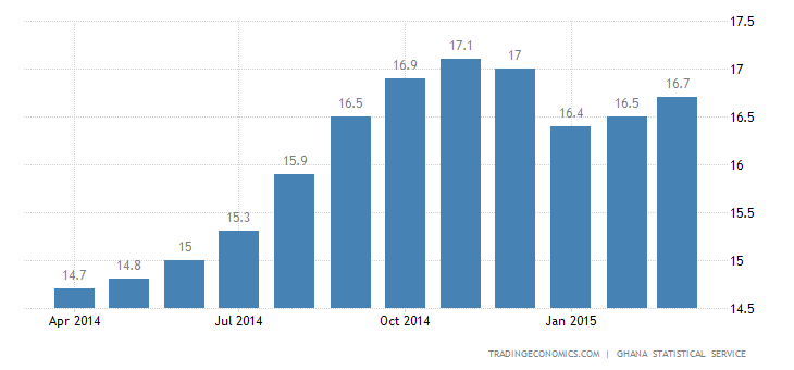 Ghana Inflation Rate Edges Up in March