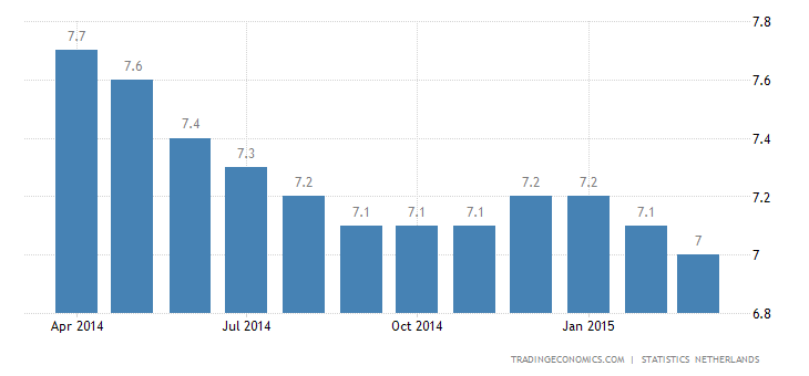 Netherlands Unemployment Rate at 2-Year Low