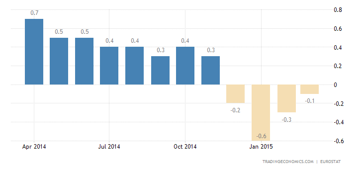Euro Area Inflation Rate Confirmed at -0.1%