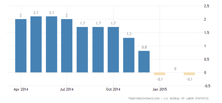 US Inflation Rate Back to Negative Territory