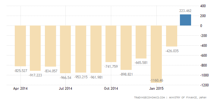 Japan Records  First Trade Surplus Since June of 2012