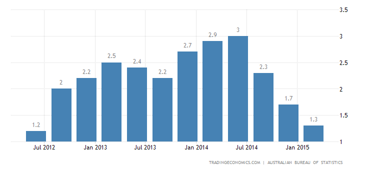 Australia Inflation Eases to Almost 3-Year Low in Q1