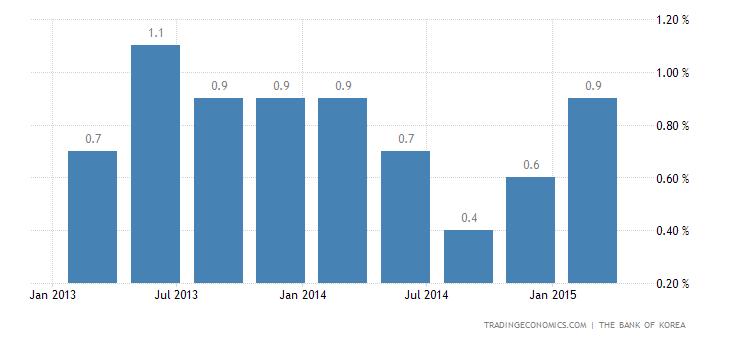 South Korea Economy Expands 0.8% QoQ in Q1
