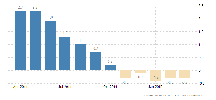 Singapore Posts Deflation for the Fifth Straight Month
