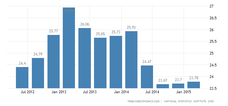 Spanish Unemployment Rate Up to 23.78%