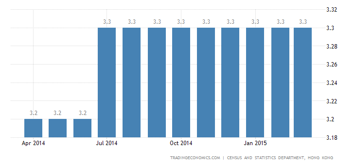 Hong Kong Unemployment Rate Stays at 3.3%