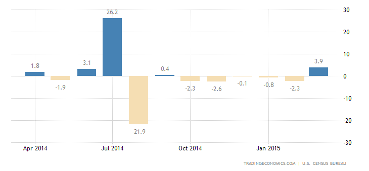 Durable Goods Orders Rebound in March