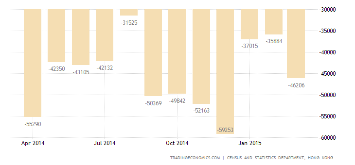 Hong Kong Trade Deficit Narrows in March