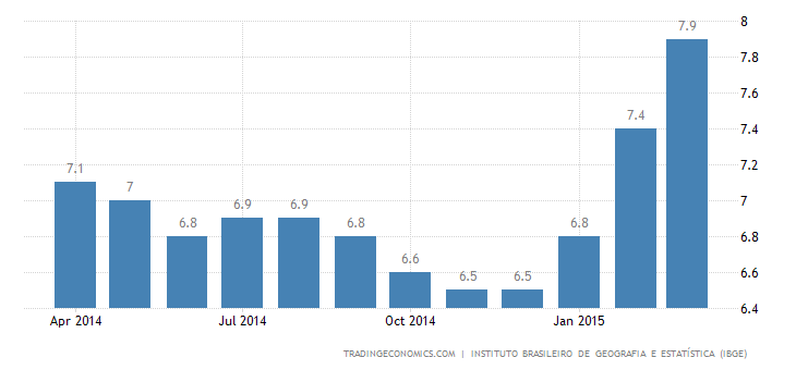 Brazil Unemployment Rate at 3-Year High