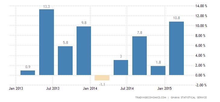 Ghana GDP Growth Edges Down in Q4