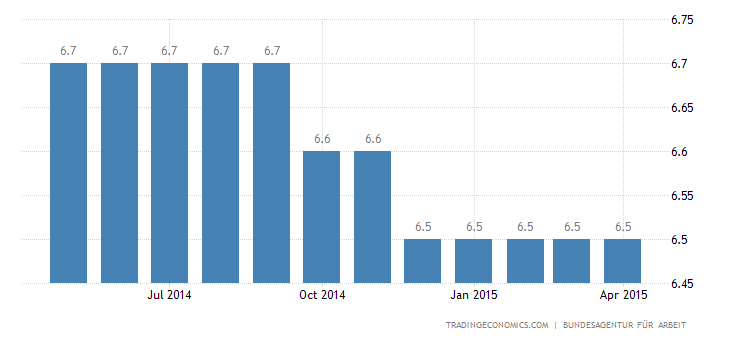 Germany Unemployment Rate at 4.7%