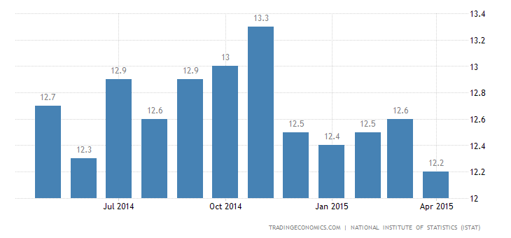 Italian Unemployment Rate Jumps to 13%