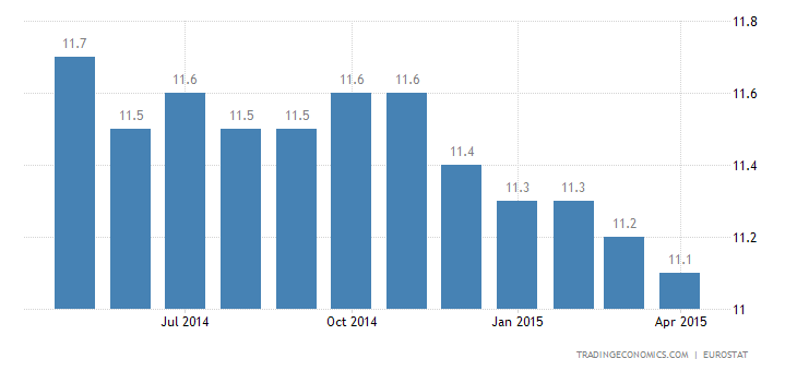Euro Area Unemployment Rate Unchanged at 11.3%