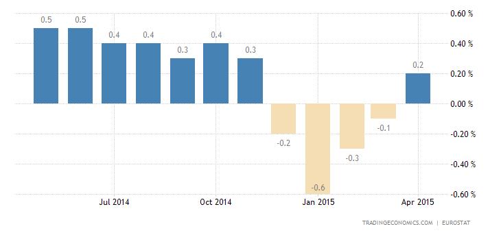 Euro Area Deflation Ends