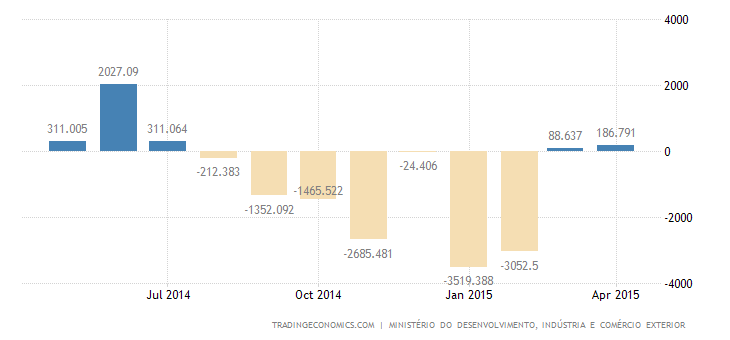 Brazil Trade Surplus Narrows Slightly in April