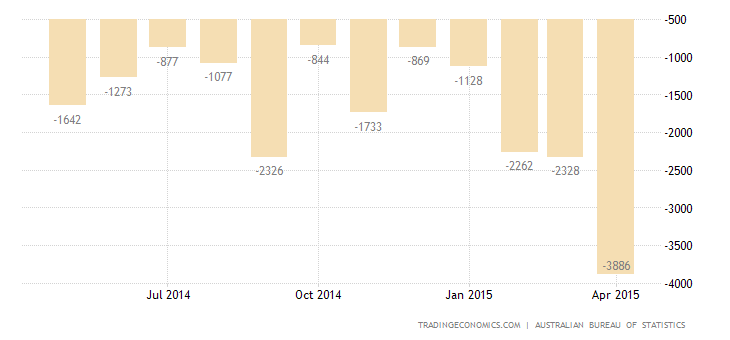 Australia Trade Deficit Narrows in March