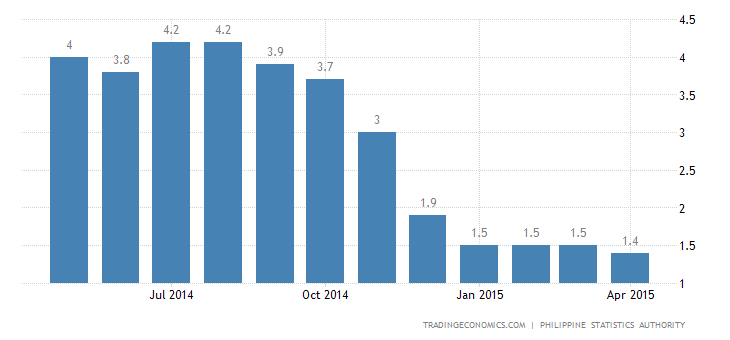 Philippines Inflation Rate at 21-Month Low in April