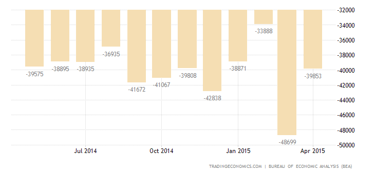 US Trade Deficit at 6-1/2-Year High
