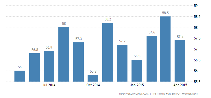 US Services Sector Growth Tops Forecasts