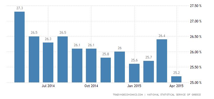 Greece Unemployment Rate Edges Down