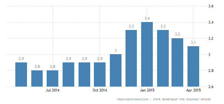 Swiss Jobless Rate Edges Down in April