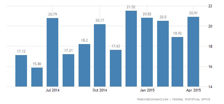 German Trade Surplus Increases in March