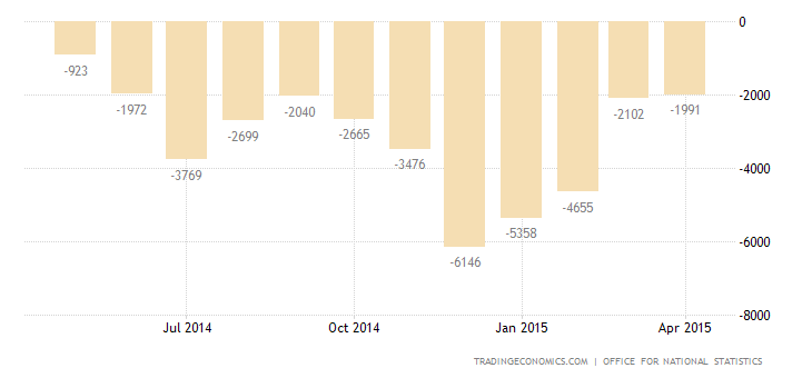 UK Trade Deficit Narrows in March