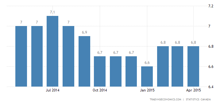 Canada Unemployment Rate at 6.8% in April