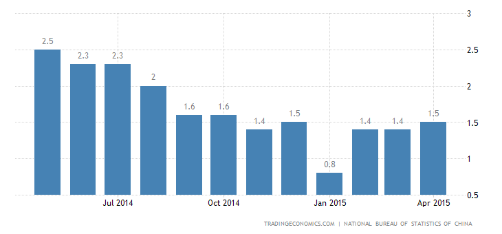 China Inflation Rate Rises to 1.5% in April