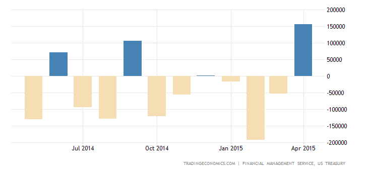 US Budget Surplus Biggest in 7-Years