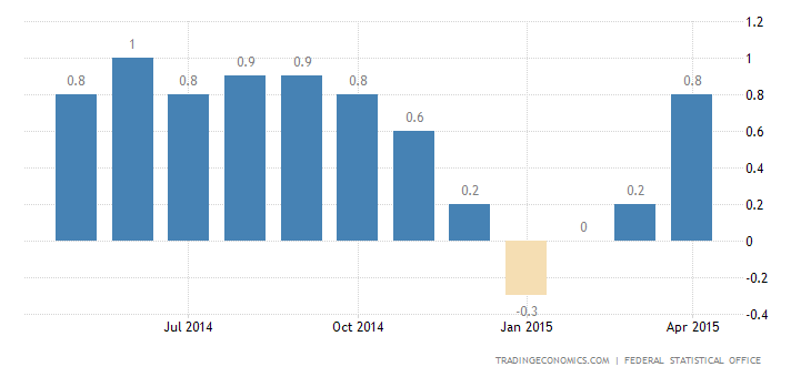 German Inflation Continues to Rise in April