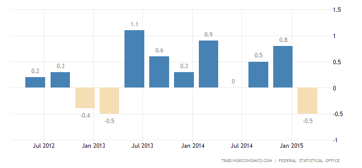 German GDP Growth Slows to 0.3% in Q1