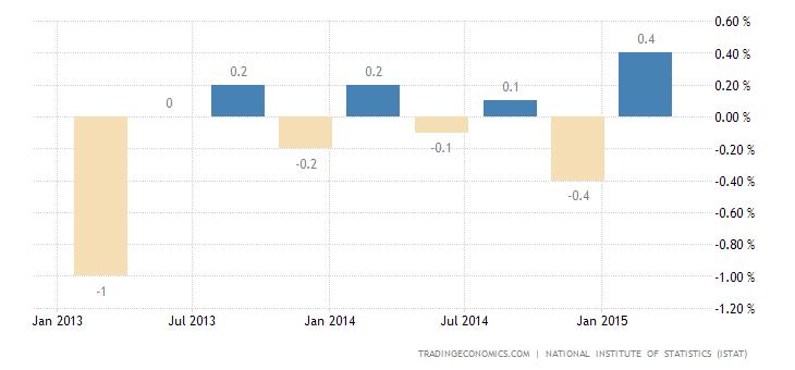 Italian GDP Growth Beats Expectations