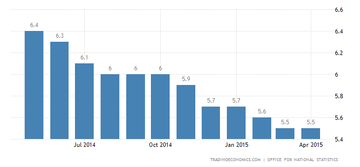 UK Unemployment Rate Falls Further