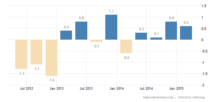 Portugal GDP Growth at 0.4% in Q1
