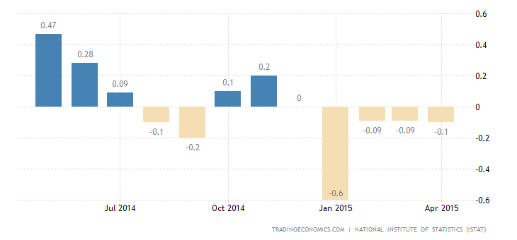 Italy Reports Deflation For The Fourth Consecutive Month