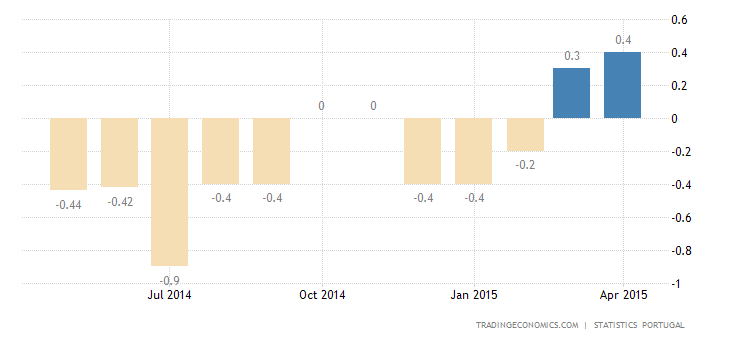 Portugal Inflation Rate Rebounds Further in April