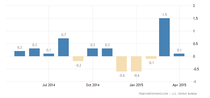 US Retail Sales Disappoint