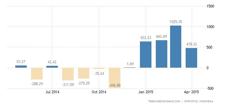 Indonesia Reports Trade Surplus in April