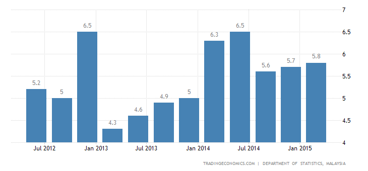 Malaysia GDP Growth Above Forecasts