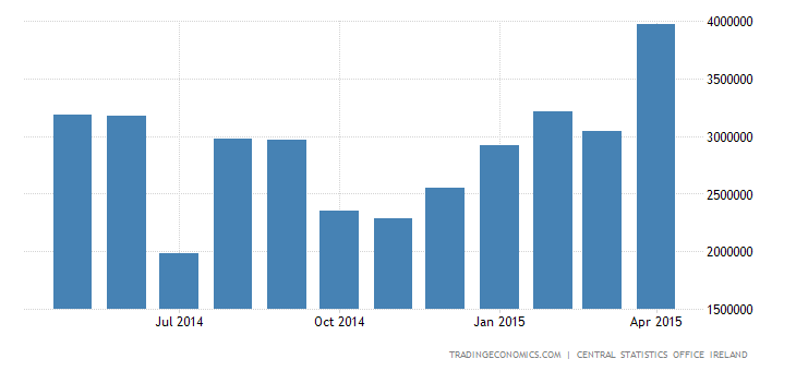 Irish Trade Surplus Narrows Slightly