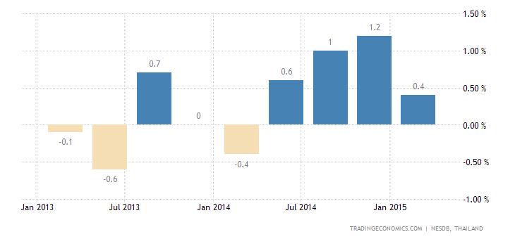 Thai Economy Expands 0.3% QoQ in Q1