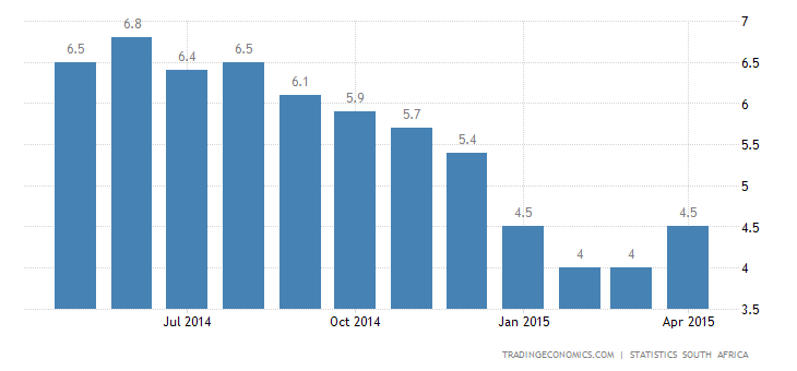 South Africa Inflation Rate at 4-Month High