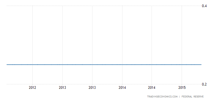 Fed June Rate Rise Is Unlikely