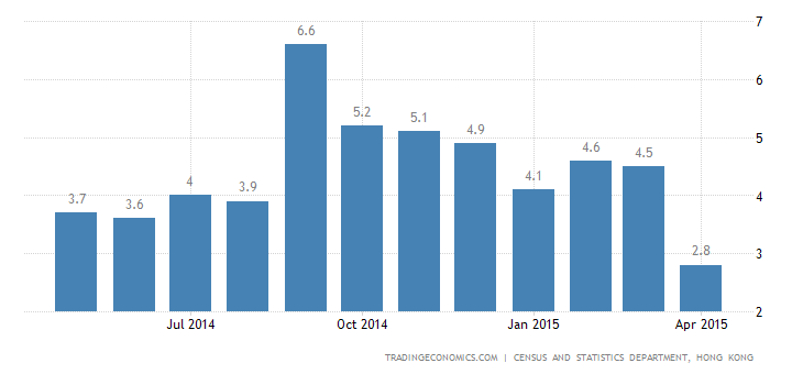 Hong Kong Inflation Rate at Nearly 3-Year Low in April
