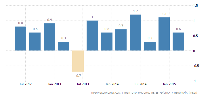 Mexico GDP Grows 0.4% in Q1