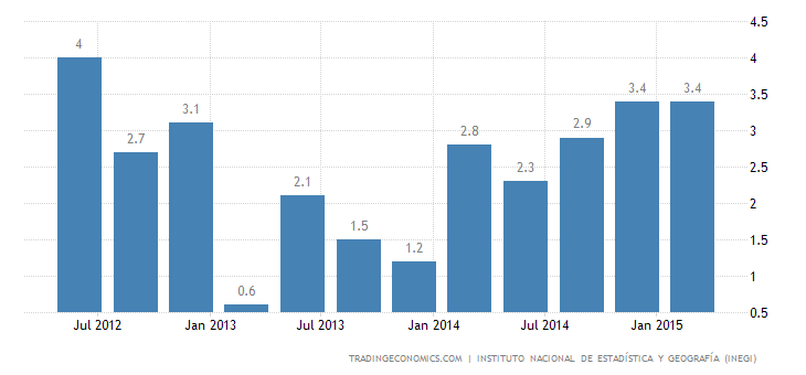 Mexico GDP Growth Slows to 2.5% in Q1