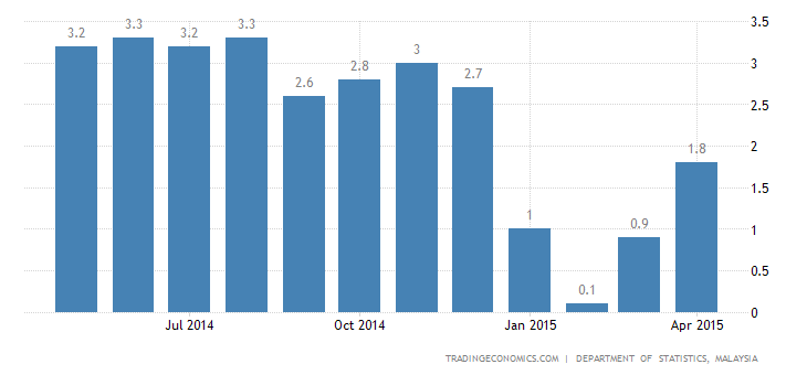 Malaysia Inflation Rate at 4-Month High